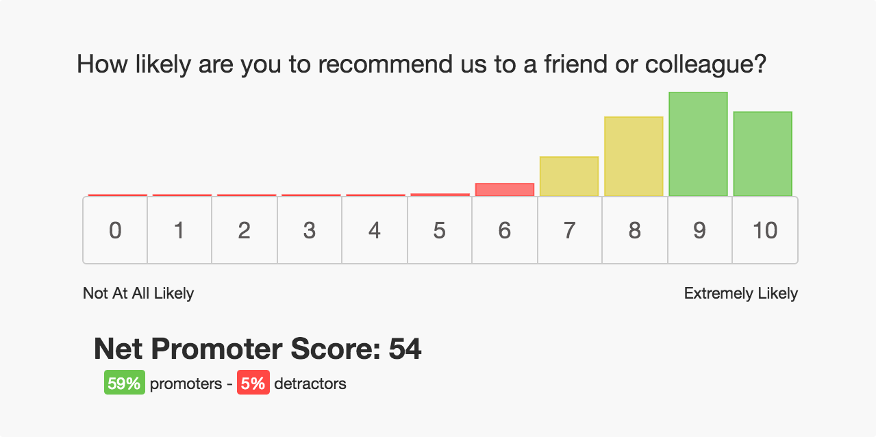 net promoter score survey template - net promoter score nps surveys getfeedback examples